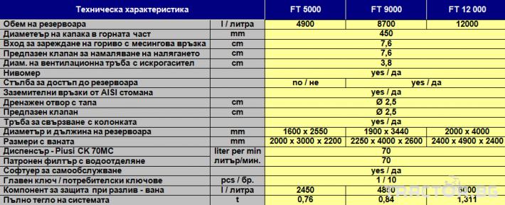 Ремаркета и цистерни FT5000, цистерна за дизелово гориво 0