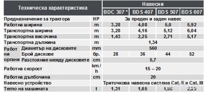 Брани Брана дискова сгъваема BDS 4 - Трактор БГ