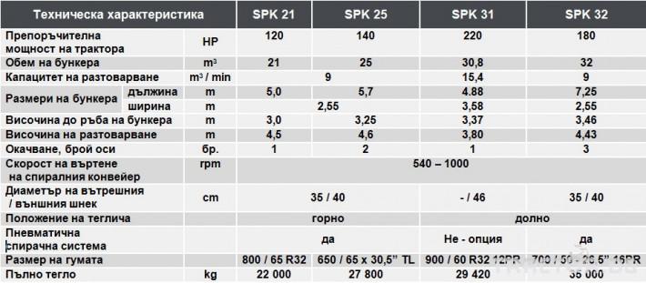 Ремаркета и цистерни БУНКЕР ЗЪРНОРАЗДАВАЧ COMPLEMENT SPK25 9 - Трактор БГ